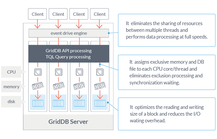 Time Series Data and GridDB | GridDB: Open Source Time
