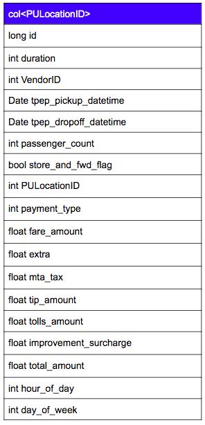 NYC Taxi Open Data Schema