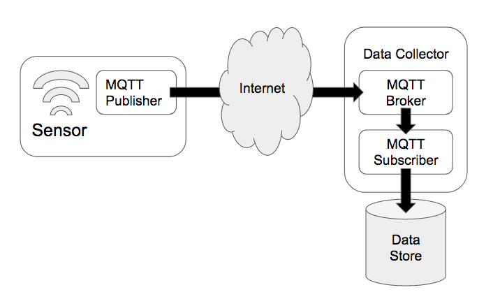 MQTT Broker as part of the IoT Stack