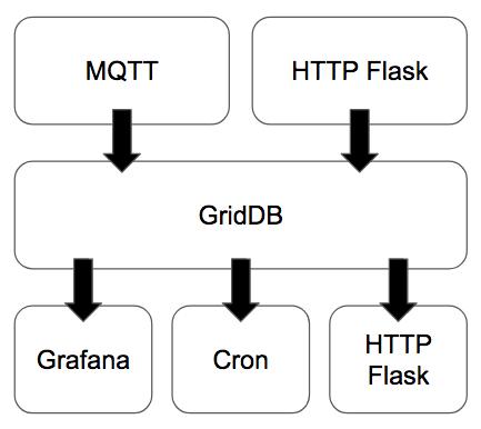 CroMFlaG2 IoT Stack