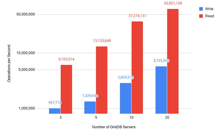 GridDB Performance using Google Cloud Platform