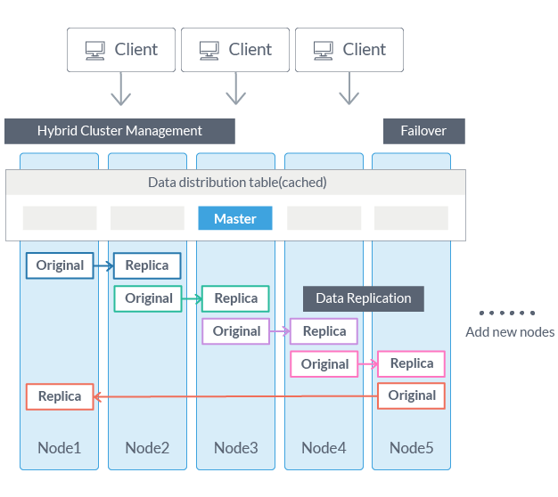 GridDB Hybrid Cluster Management Scalability