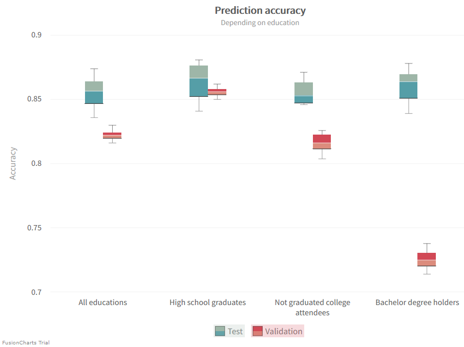 Chart showing machine learning model accuracy of data subsets by education.