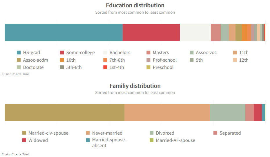 Charts showing education and family biases.