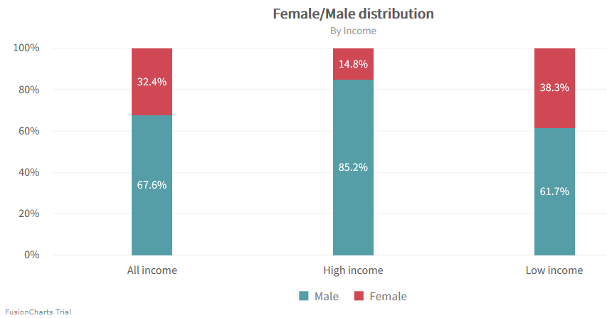 Chart showing female/male bias in the data for the machine learning algorithm.