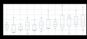 Data Visualization with Python Matplotlib and GridDB