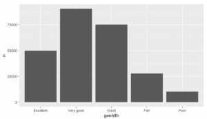 Exploratory Data Analysis and Visualization using the BRFSS Dataset in R