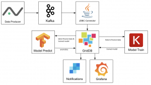 Use Machine Learning and GridDB to build a Production-Ready Stock Market Anomaly Detector